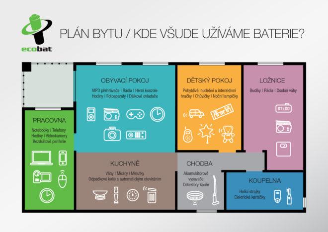 Baterie v bytě (1)